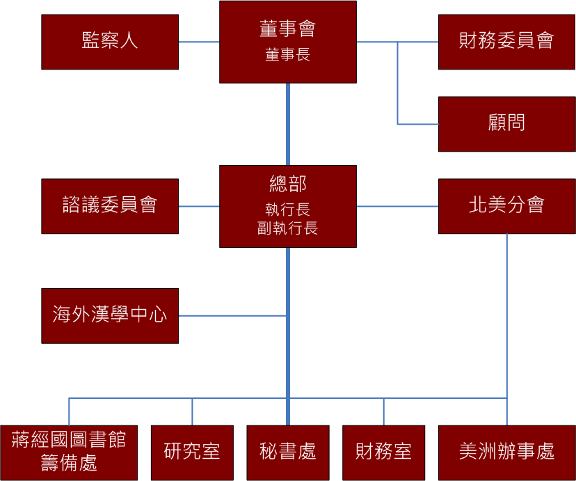 org_chart_c_2