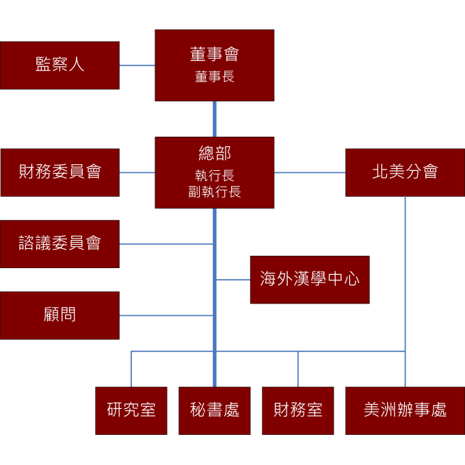 org-chart-c.png